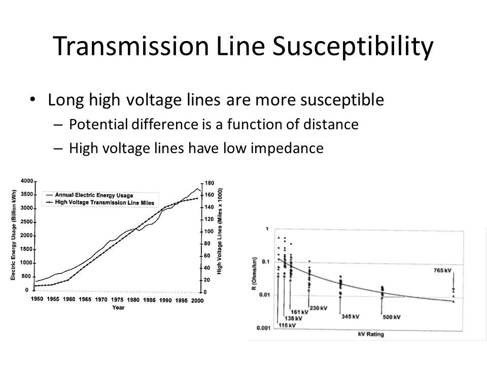 Transmission Line Susceptibility