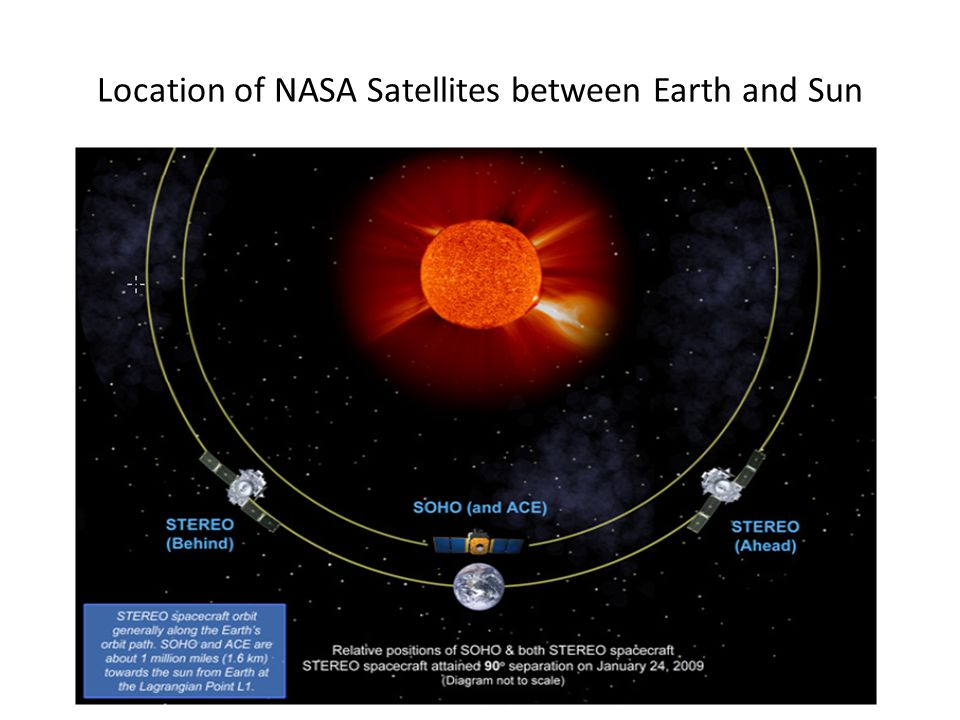 Location of NASA Satellites between Earth and Sun