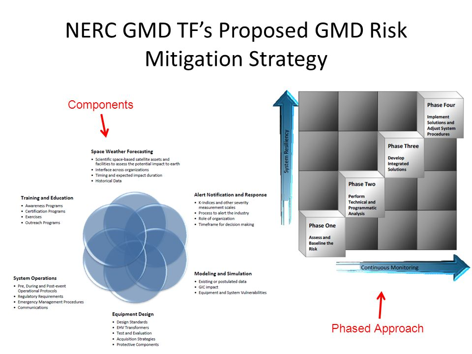 NERC GMD TF's Proposed GMD Risk Mitigation Strategy