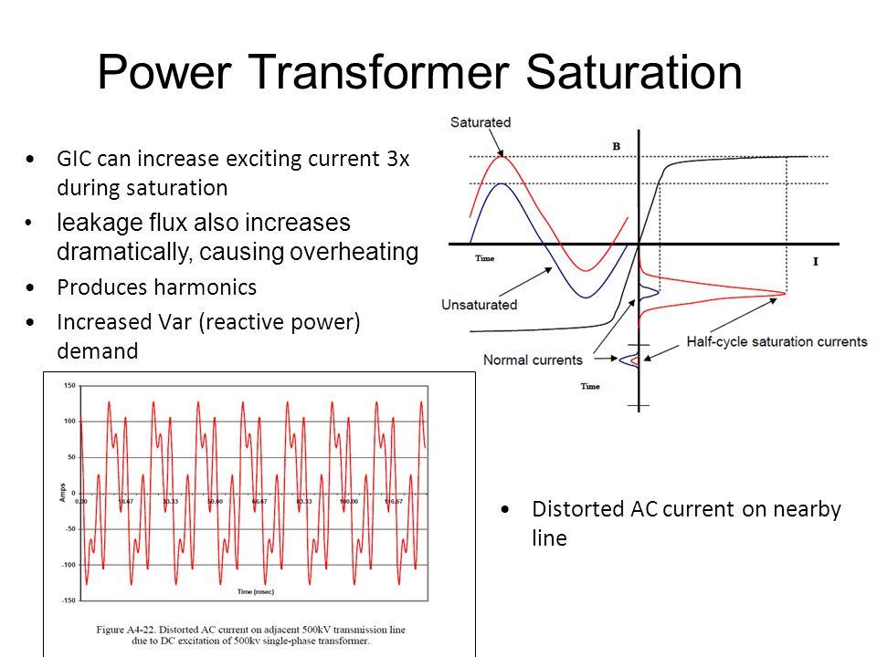 Power Transformer Saturation