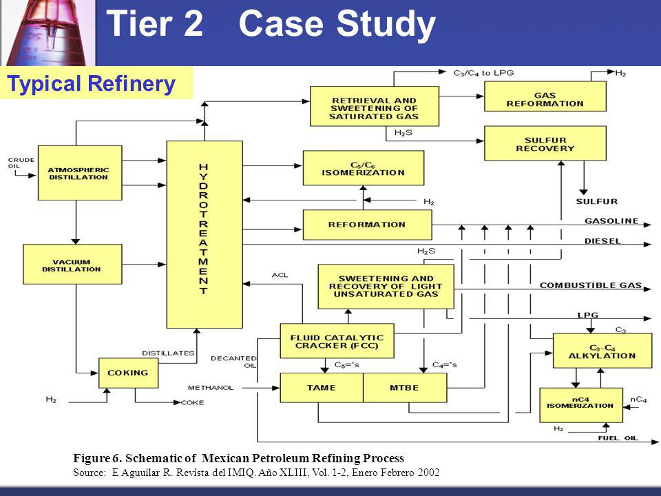 Tier 2 Case Study Typical Refinery