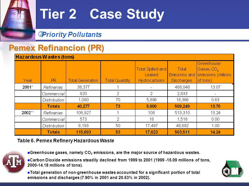 Tier 2 Case Study Pemex Refinancíon (PR) Priority Pollutants