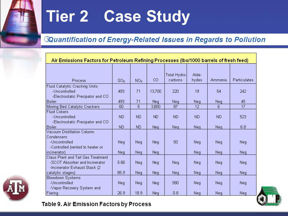 Tier 2 Case Study Quantification of Energy-Related Issues in Regards to Pollution.