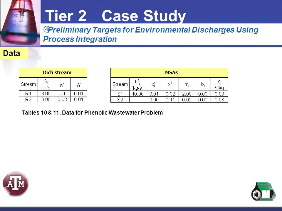 Tier 2 Case Study Preliminary Targets for Environmental Discharges Using Process Integration. Data.