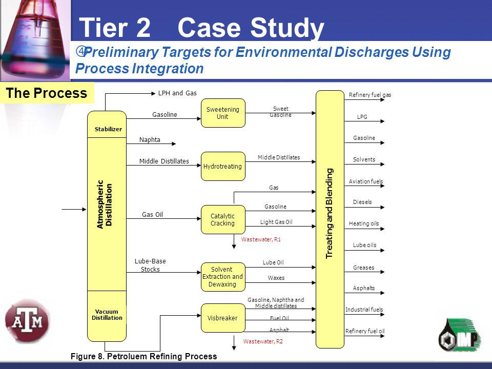 Tier 2 Case Study Preliminary Targets for Environmental Discharges Using Process Integration. The Process.
