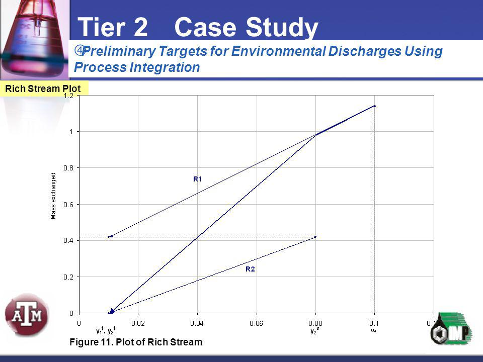 Tier 2 Case Study Preliminary Targets for Environmental Discharges Using Process Integration. Rich Stream Plot.