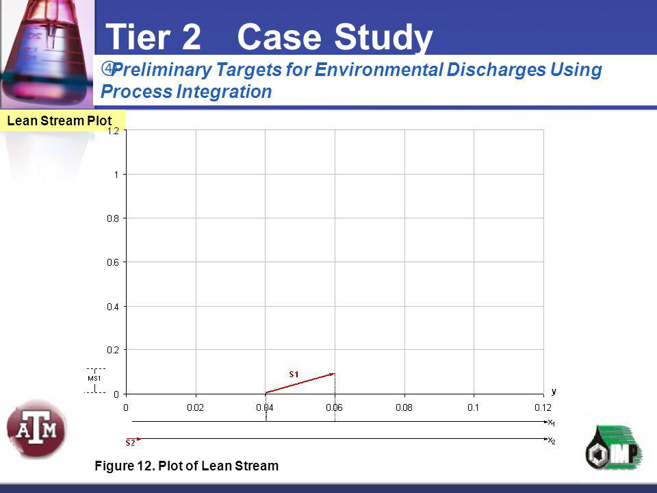 Tier 2 Case Study Preliminary Targets for Environmental Discharges Using Process Integration. Lean Stream Plot.