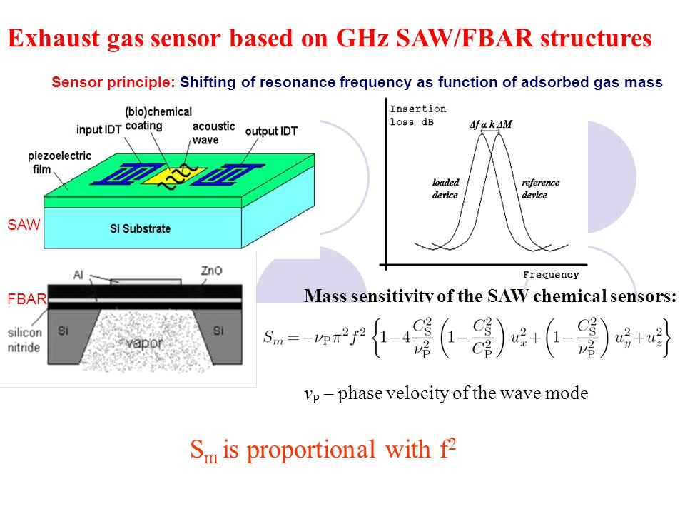 Exhaust gas sensor based on GHz SAW/FBAR structures