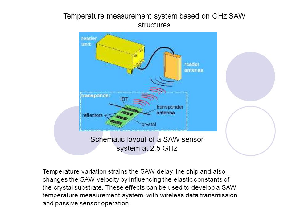 Temperature measurement system based on GHz SAW structures