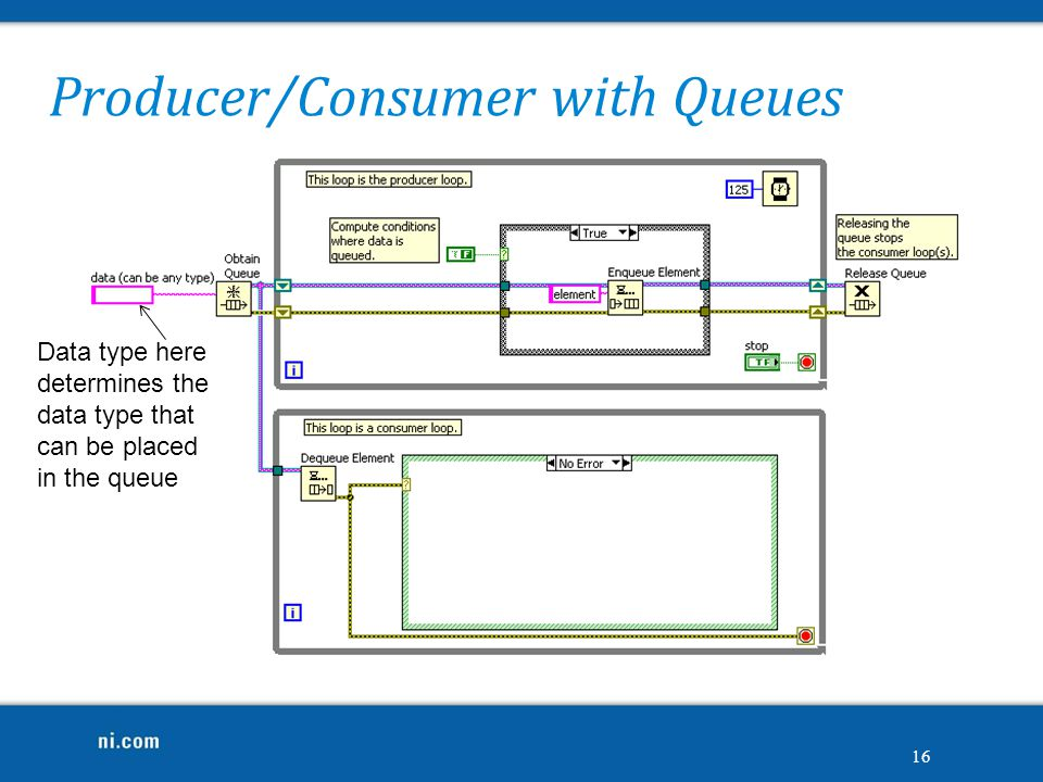 Producer/Consumer with Queues