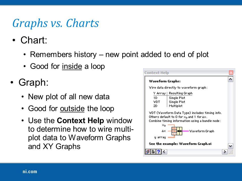 Graphs vs. Charts Chart: Graph: