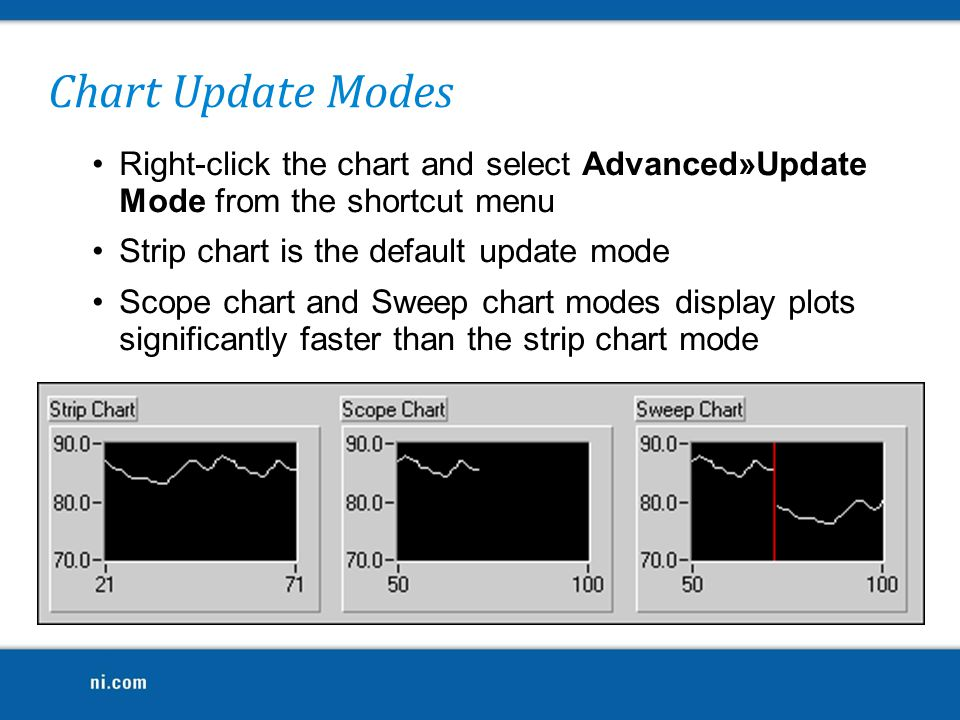 Chart Update Modes Right-click the chart and select Advanced»Update Mode from the shortcut menu. Strip chart is the default update mode.