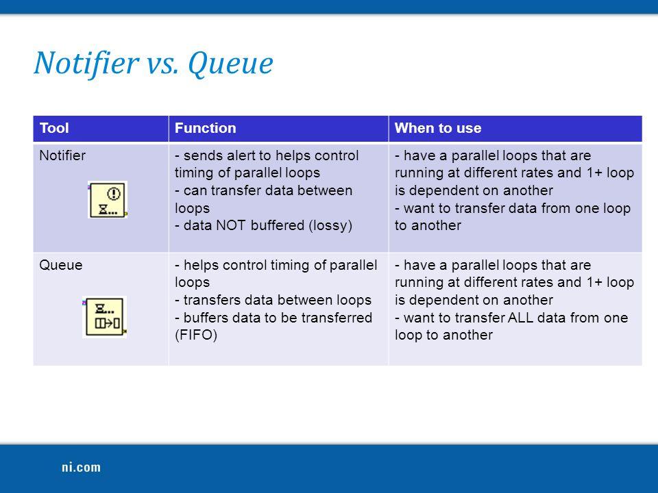 Notifier vs. Queue Tool Function When to use Notifier
