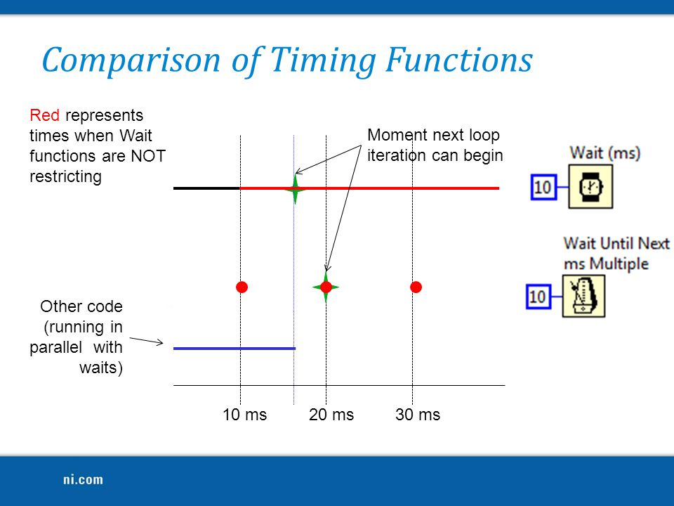 Comparison of Timing Functions