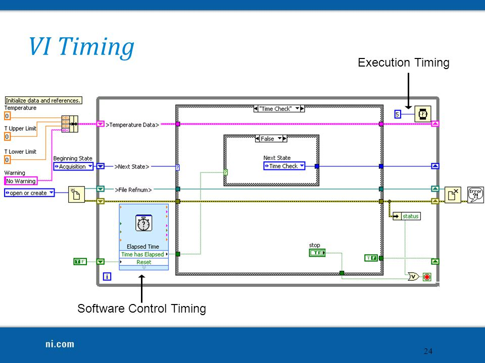 Software Control Timing