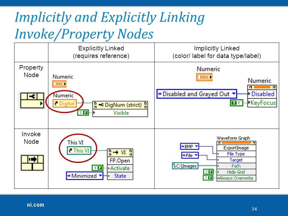 Implicitly and Explicitly Linking Invoke/Property Nodes