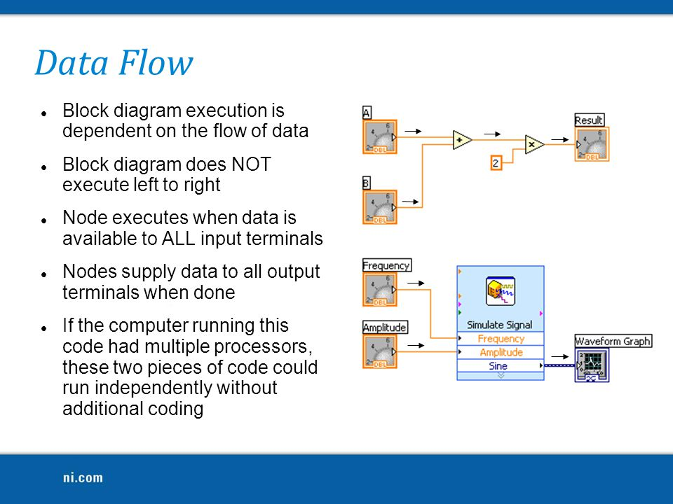 Data Flow Block diagram execution is dependent on the flow of data
