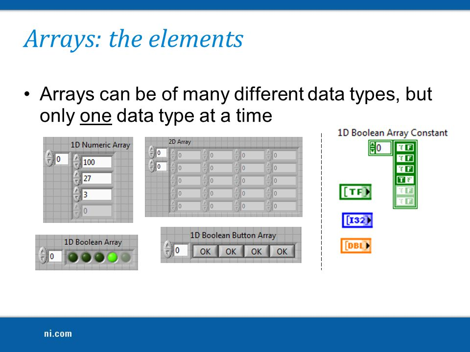 Arrays: the elements Arrays can be of many different data types, but only one data type at a time.