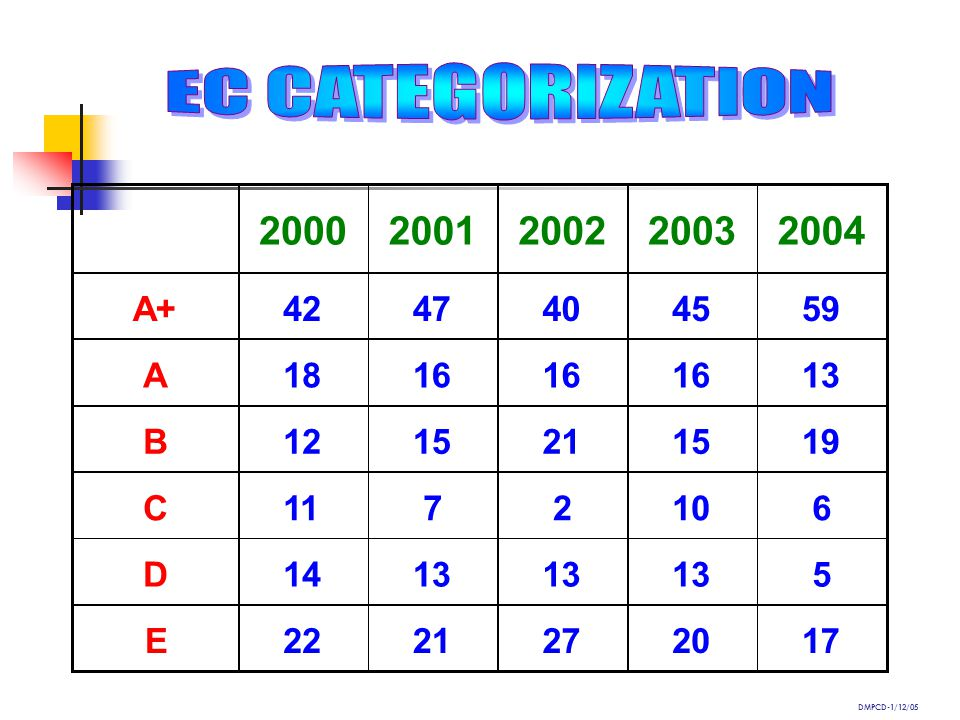 EC CATEGORIZATION 2000. 2001. 2002. 2003. 2004. A+ 42. 47. 40. 45. 59. A. 18. 16. 13.