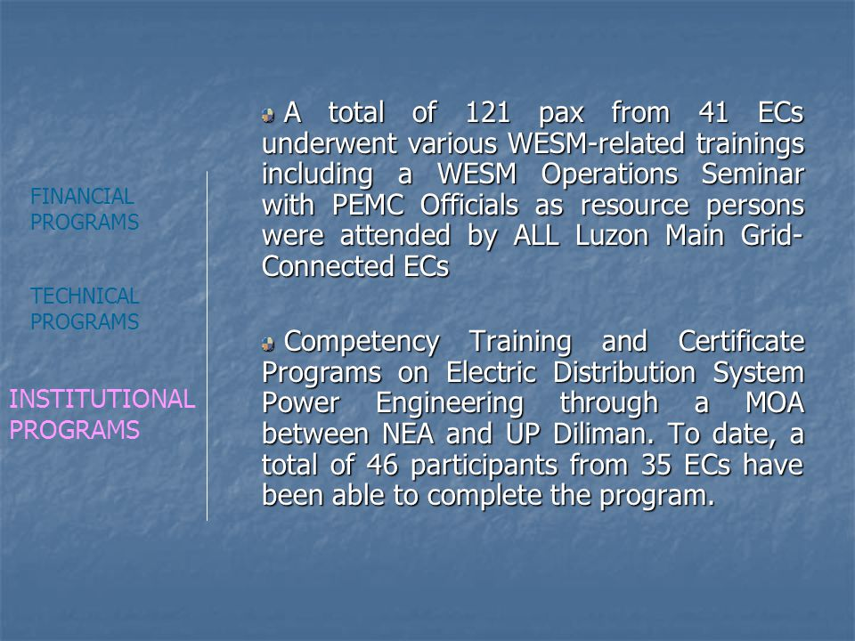 A total of 121 pax from 41 ECs underwent various WESM-related trainings including a WESM Operations Seminar with PEMC Officials as resource persons were attended by ALL Luzon Main Grid-Connected ECs