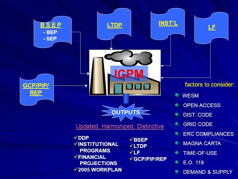 ICPM INST'L B S E P LTDP LF - BEP factors to consider: GCP/PIP/ REP