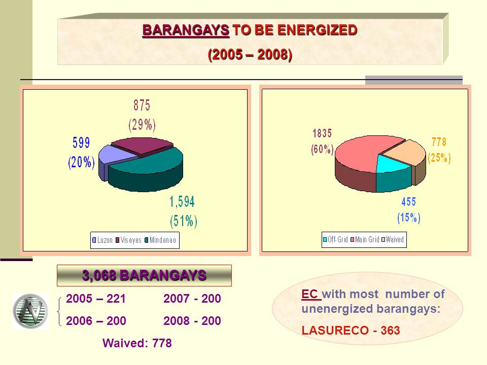 BARANGAYS TO BE ENERGIZED