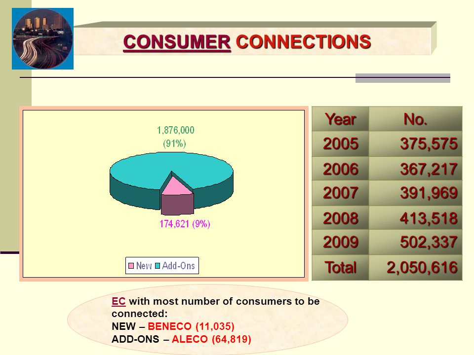 CONSUMER CONNECTIONS Year No. 2005 375,575 2006 367,217 2007 391,969