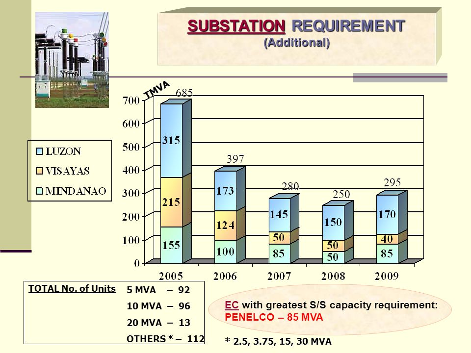 SUBSTATION REQUIREMENT
