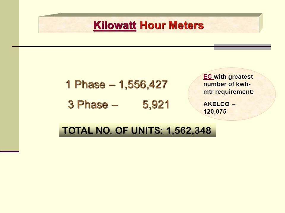 Kilowatt Hour Meters 3 Phase – 5,921 1 Phase – 1,556,427
