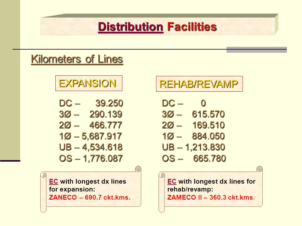 Distribution Facilities