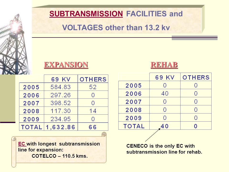 SUBTRANSMISSION FACILITIES and