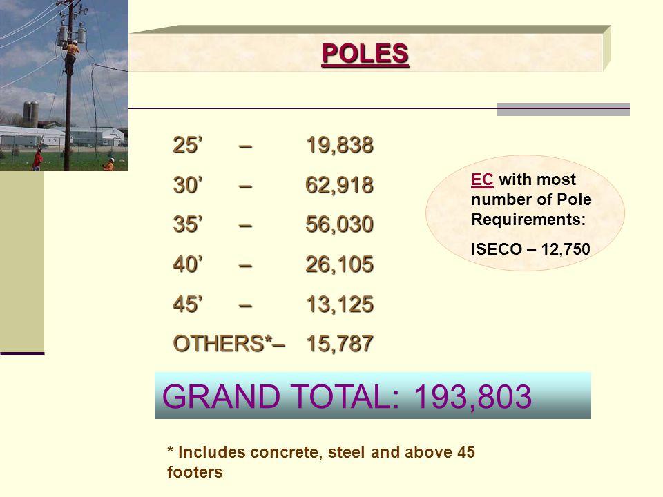 GRAND TOTAL: 193,803 POLES 25' – 19,838 30' – 62,918 35' – 56,030