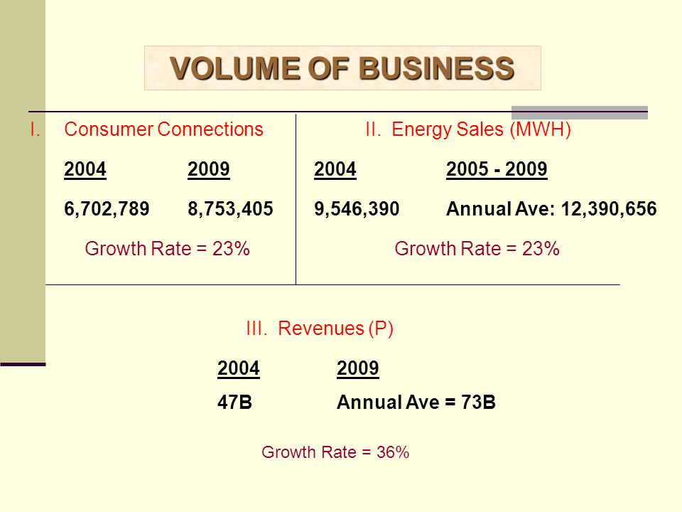 VOLUME OF BUSINESS Consumer Connections II. Energy Sales (MWH) 2004