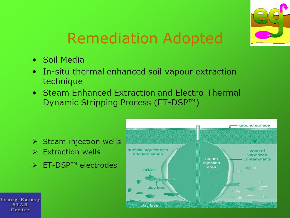 Remediation Adopted Soil Media