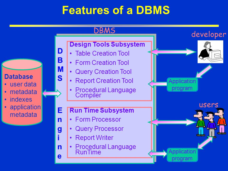 Features of a DBMS DBMS developer DBMS Engine users