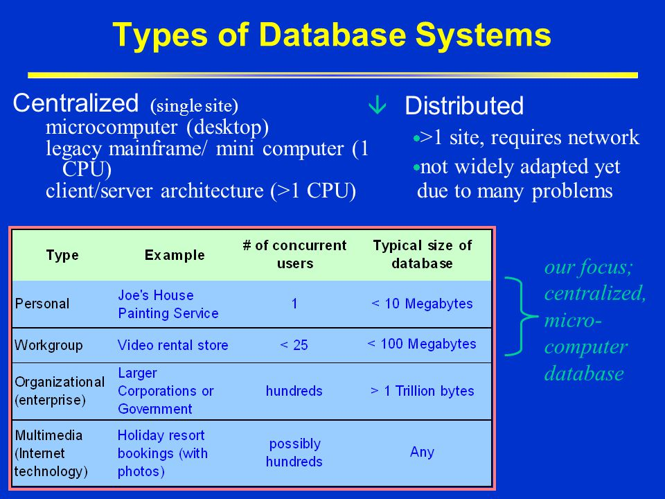 Introduction To Databases Ppt Download