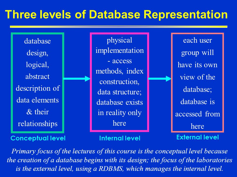 Three levels of Database Representation