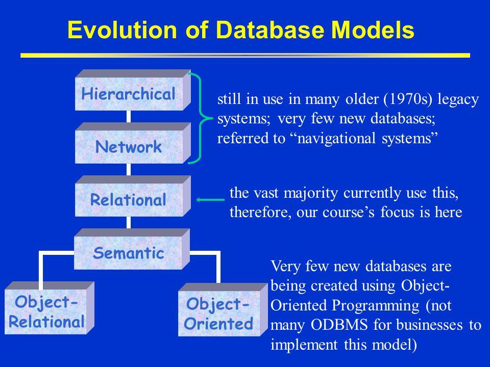 Evolution of Database Models