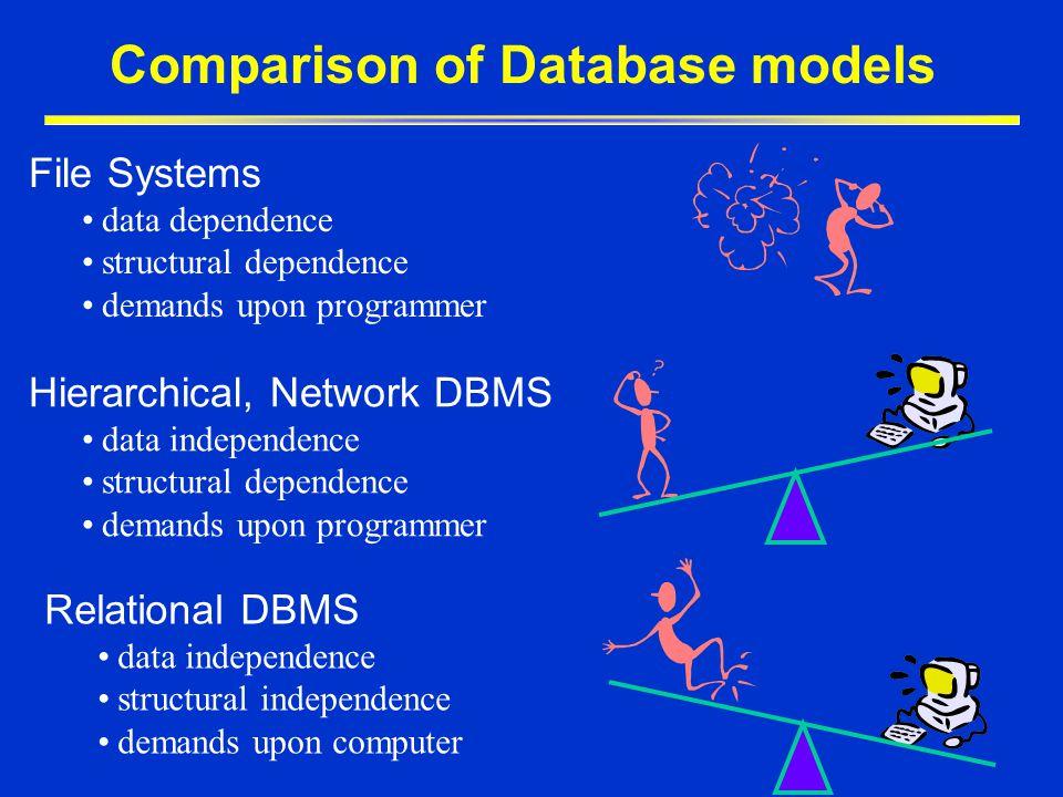 Comparison of Database models