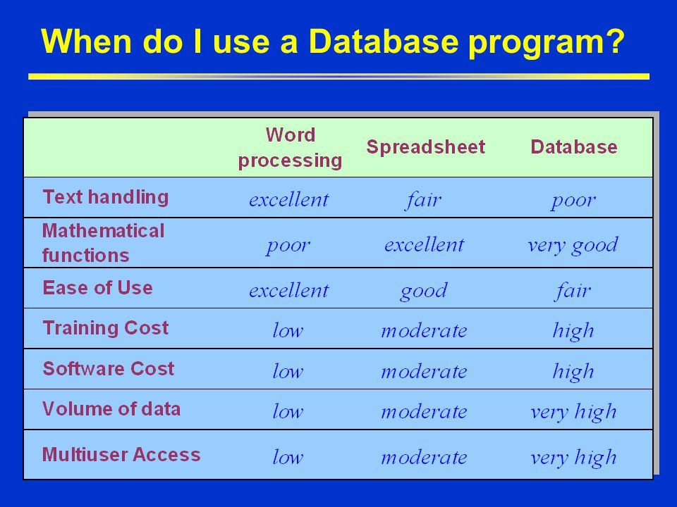 When do I use a Database program