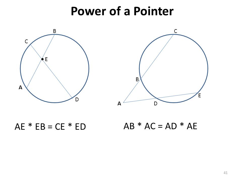 Power of a Pointer AE * EB = CE * ED AB * AC = AD * AE B C C  E B A E
