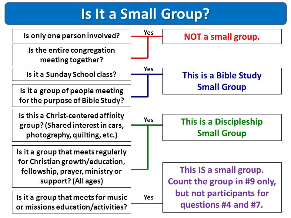 Is It a Small Group NOT a small group. This is a Bible Study
