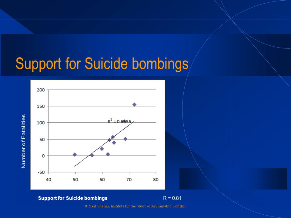 Support for Suicide bombings