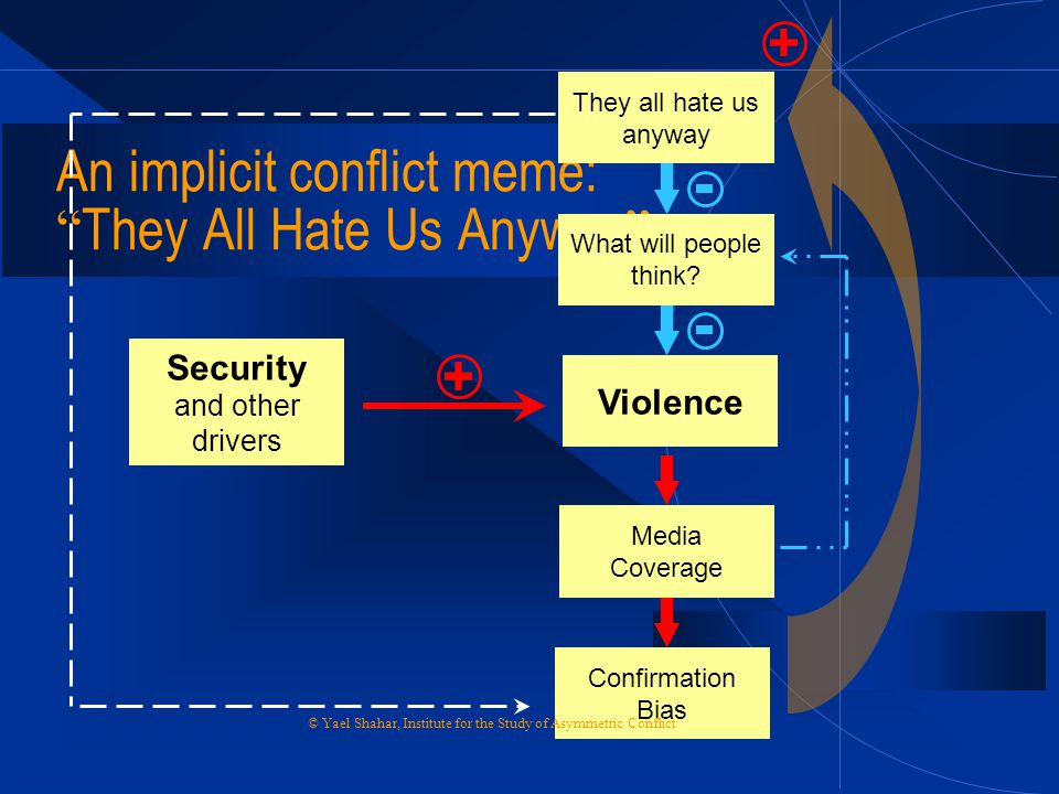 An implicit conflict meme: They All Hate Us Anyway