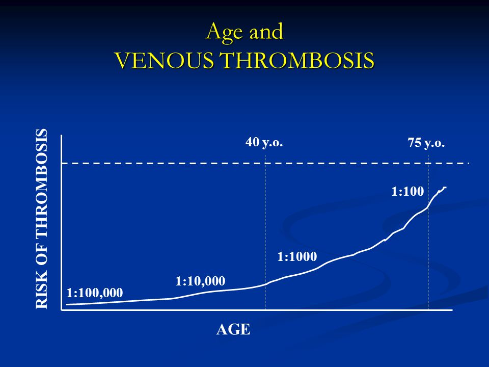 Age and VENOUS THROMBOSIS