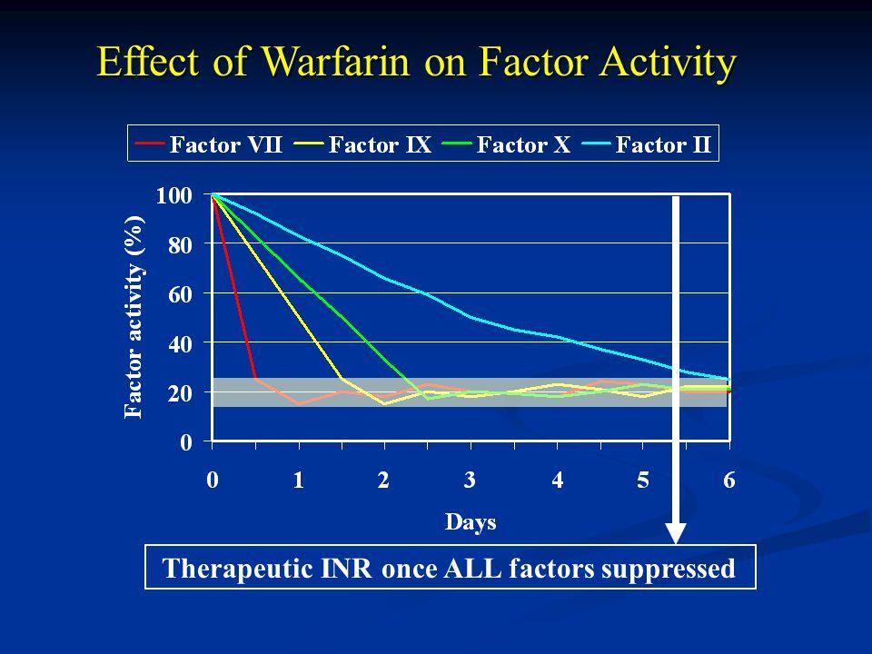 Effect of Warfarin on Factor Activity