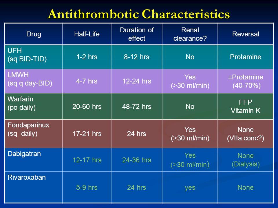 Antithrombotic Characteristics