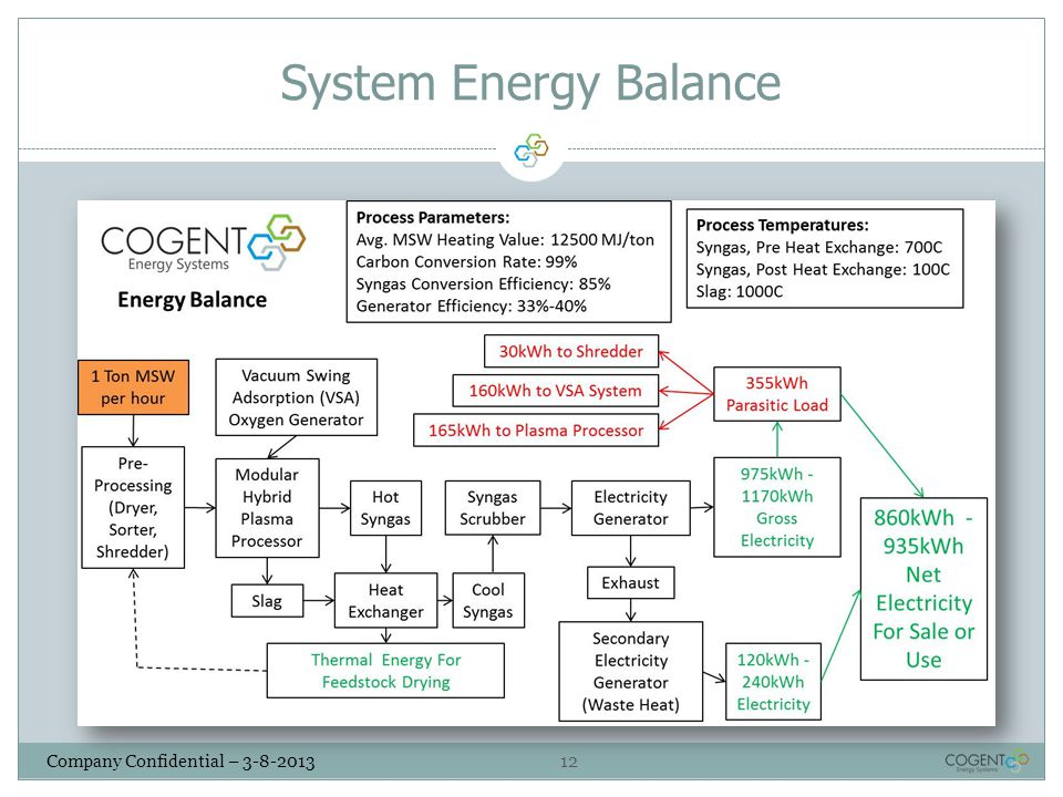 System Energy Balance