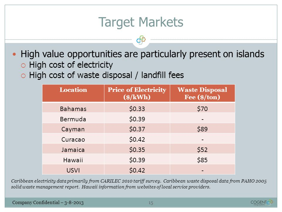 Price of Electricity ($/kWh) Waste Disposal Fee ($/ton)