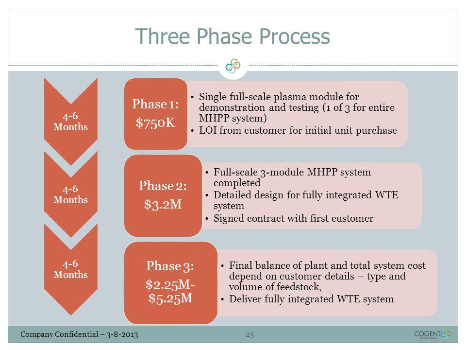 Three Phase Process Phase 1: $750K Phase 2: $3.2M Phase 3: